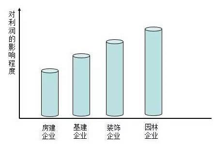 营改增企业利润所受到的影响程度